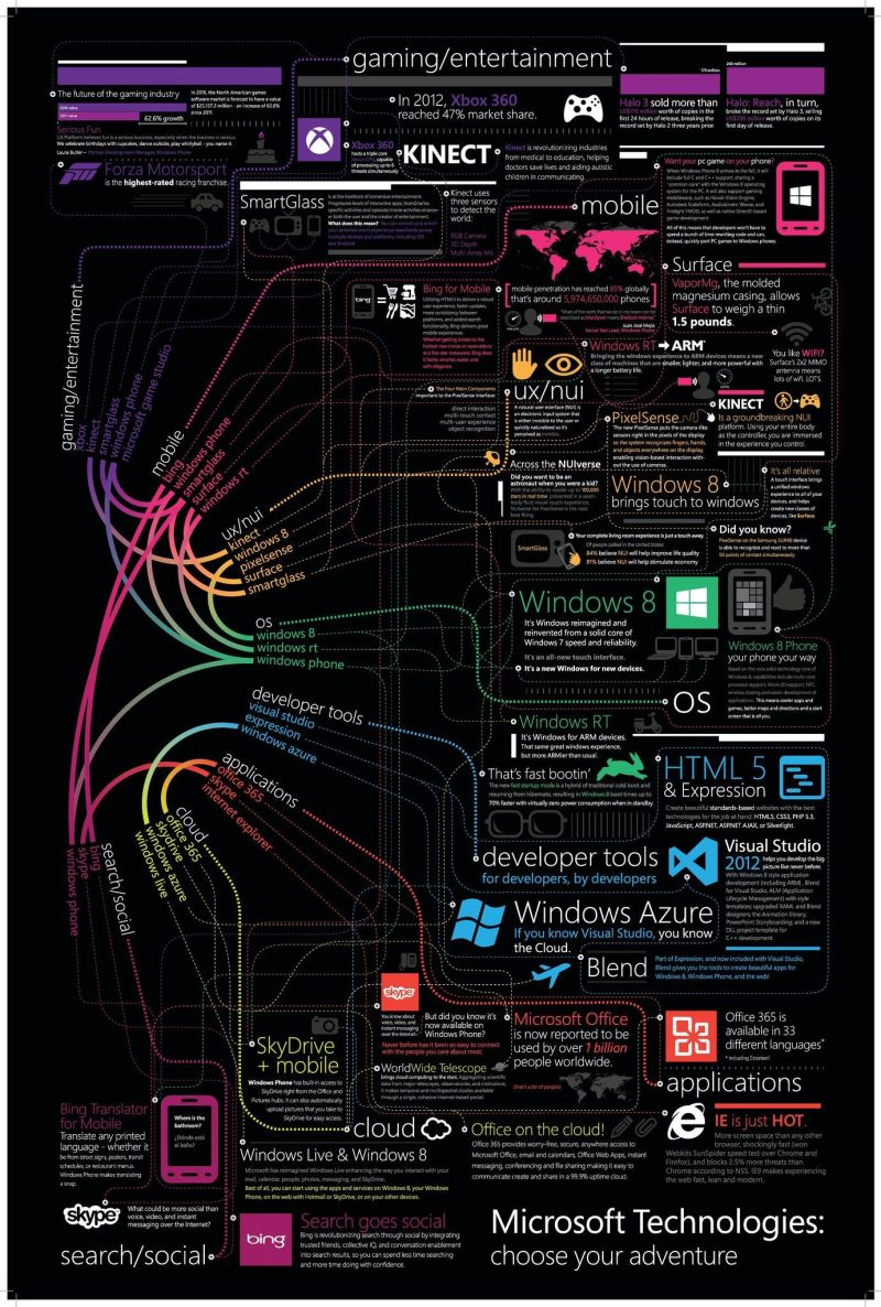 Infographic: Microsoft Technologies