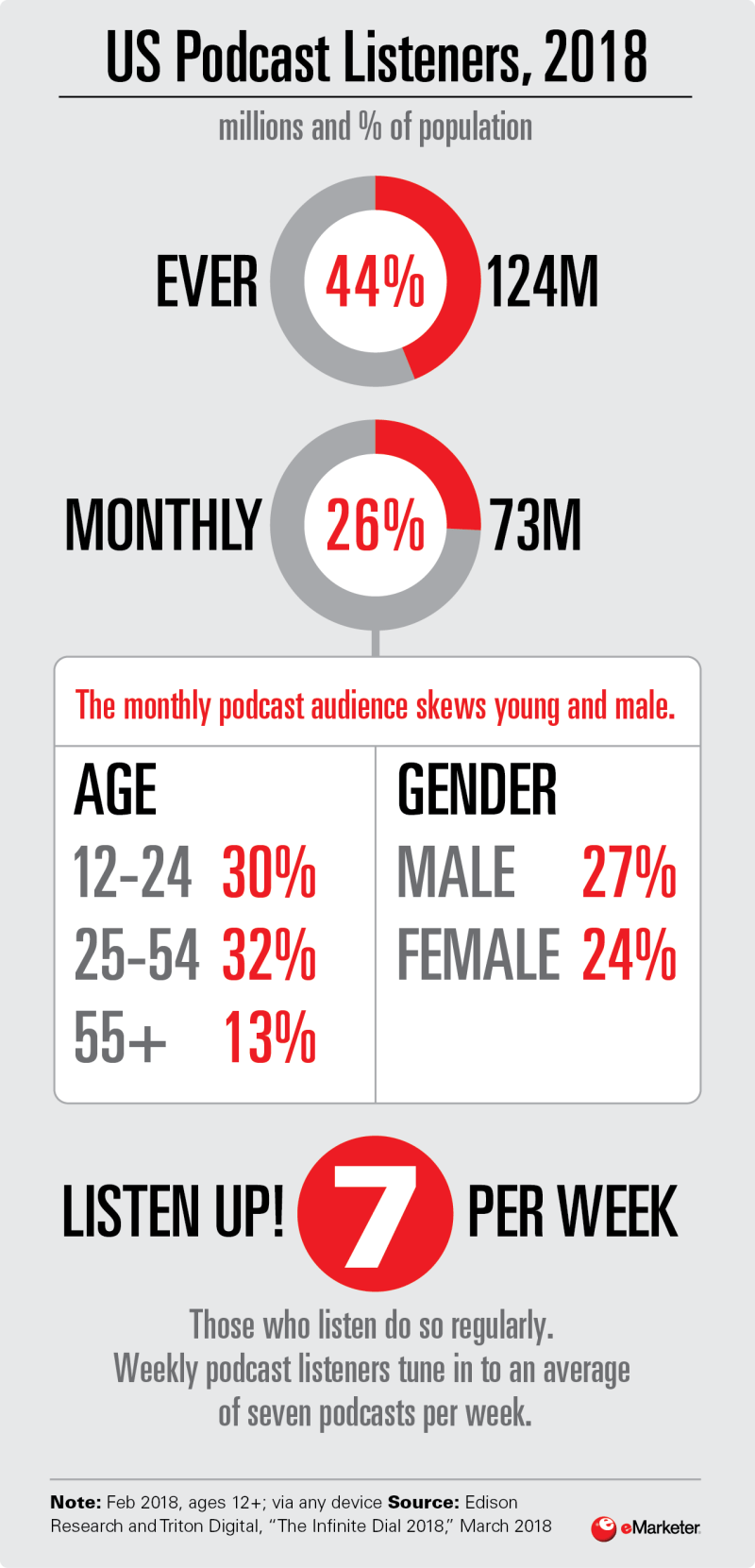 Infographic: Podcast Listenters 2018