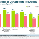 Chart: US Corporate Reputations - 2017-2018