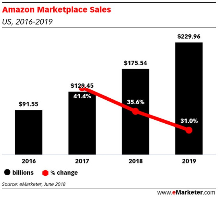 Chart: Amazon Marketplace Sales, 2016-2019