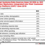 Table: B2B & B2C Customer Data Integration