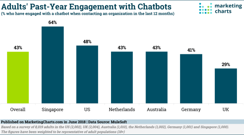 Chart: Chatbot Engagement Rates By Select Countries