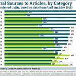 Google Search vs Facebook Article Referral Traffic By Category [CHART]
