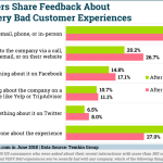 How Consumers Share Feedback About Customer Experiences [CHART]