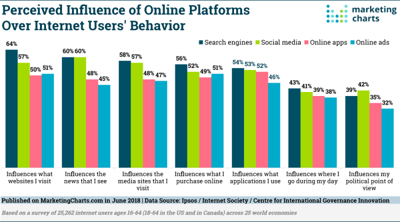 Chart: Online Platforms Influence Over User Behavior