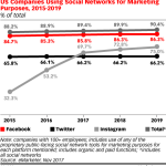Chart: Companies Using Social Media Marketing by Network