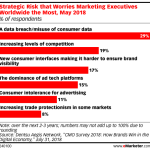 Chart: Marketers' Top Strategic Risks