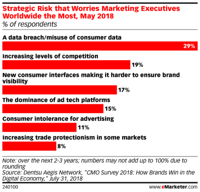 Chart: Marketers' Top  Strategic Risks