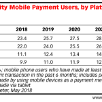 Table: Mobile Payment Users by Platform, 2018-2022
