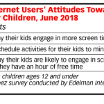 Chart: Parents' Attitudes Toword Children's Screen Time