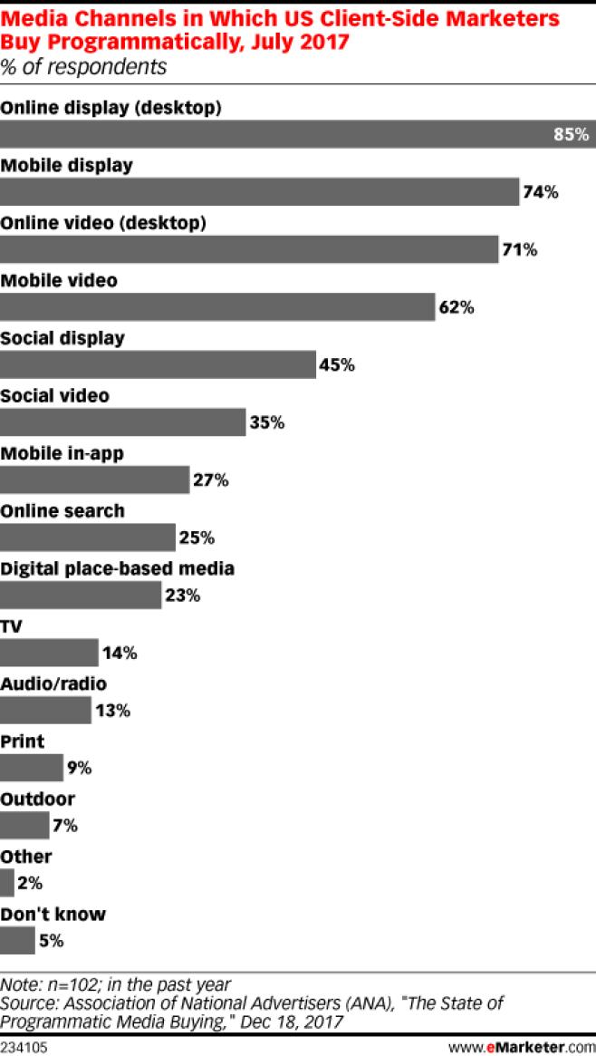 Chart: Programmatic Advertising Channels