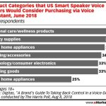 Voice Commerce Appeal By Product Categories [CHART]