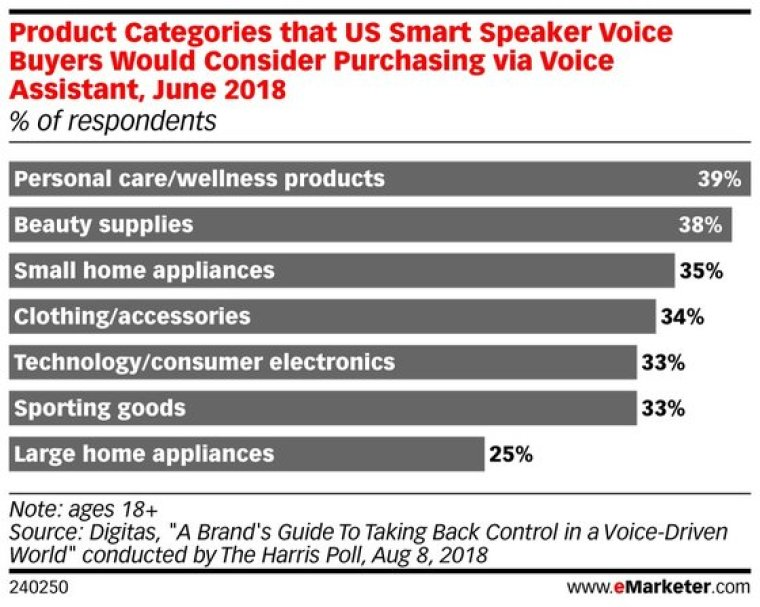 Chart: Voice Commerce Appeal By Product Category