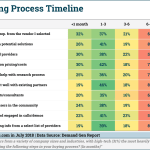 Table: B2B Buying Timeline