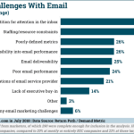 Chart: Marketers Challenges with Email