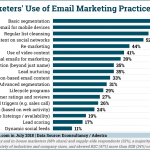 Chart: Top Email Marketing Practices