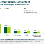 Chart: Viewers' Default Source of TV Content
