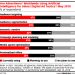 How Advertisers Are Using Artificial Intelligence [CHART]