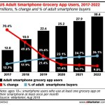 Chart: Grocery App Users, 2017-2022