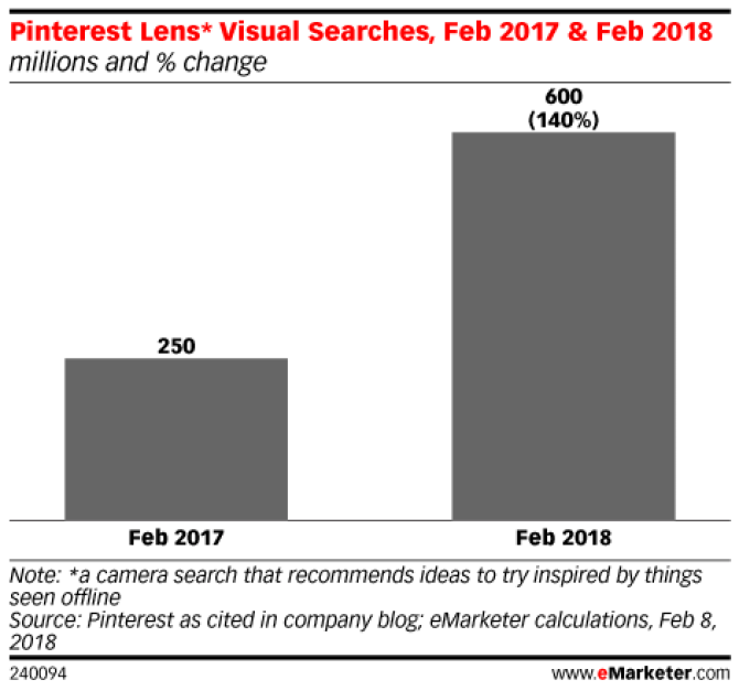 Chart: Pinterest Lens Visual Searches - 2017-2018