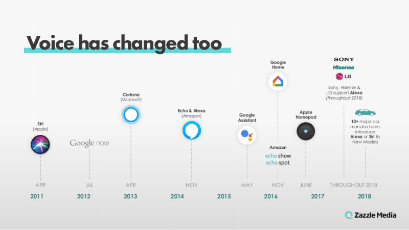 Infographic: Voice Activation Timeline