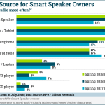 Chart: Audio Sources for Smart Speaker Owners