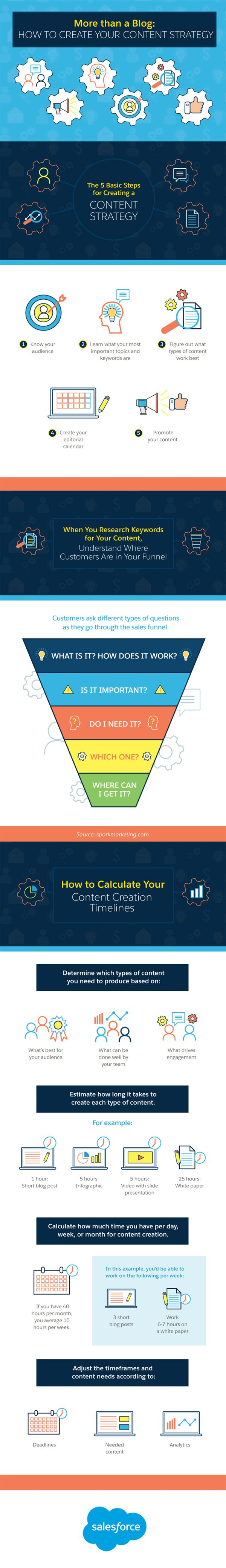 Infographic: Creating A Content Strategy