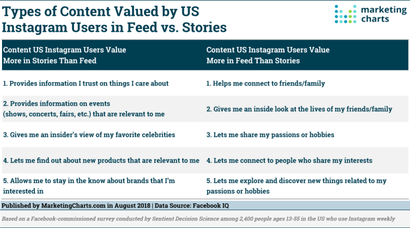 Chart: Content Valued In Instagram