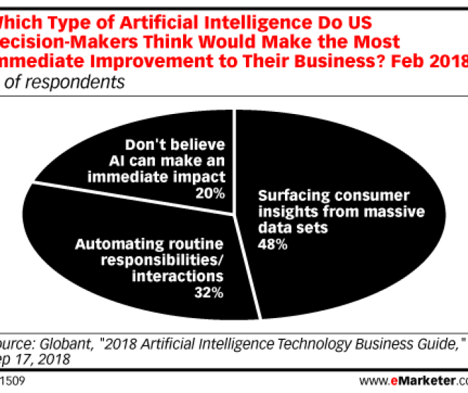 Chart: Top Benefits Of AI To Businesses