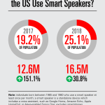 Chart: Generation X Smart Speaker Users, 2017-2018