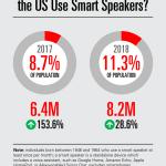 Chart: Baby Boomer Smart Speaker Users