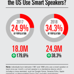 Chart: Millennial Smart Speaker Users
