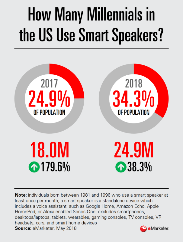 Chart: Millennial Smart Speaker Users, 2017-2018