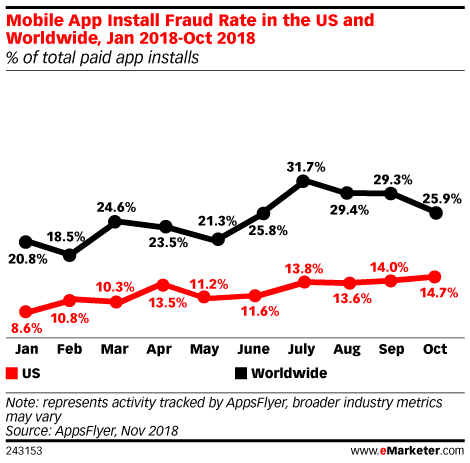 Chart: Mobile App Install Fraud Rate