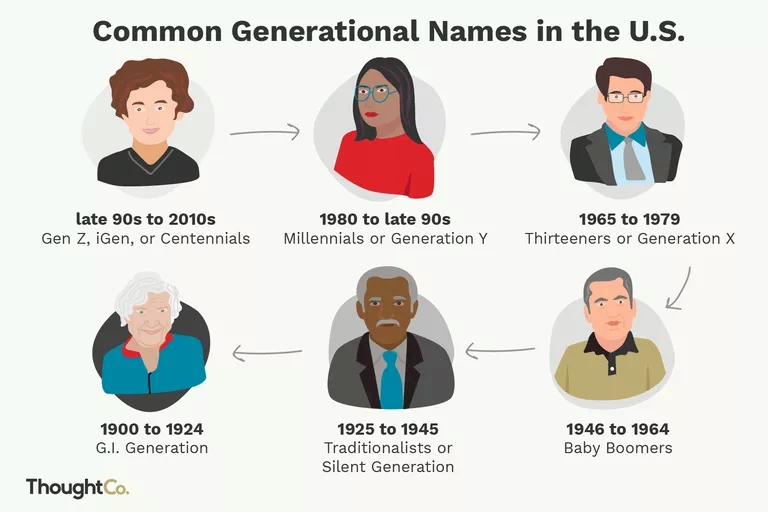 Infographic: Names Of Generations
