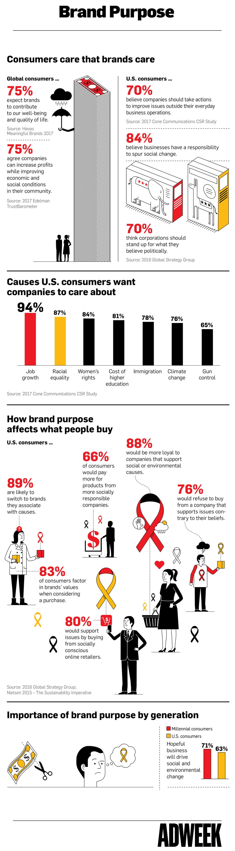 Infographic: Brand Purpose