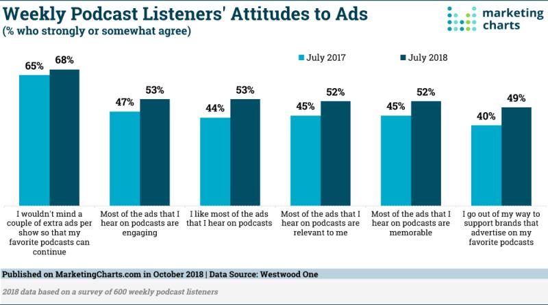 Chart: Podcast Listeners' Attitudes Toward Ads