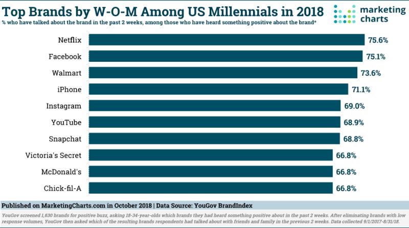 Chart: Millennials' Word Of Mouth Brands