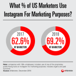 Chart: Growth Of Instagram Marketing, 2017-2018