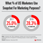 Chart: Growth Of Snapchat Marketing, 2017-2018