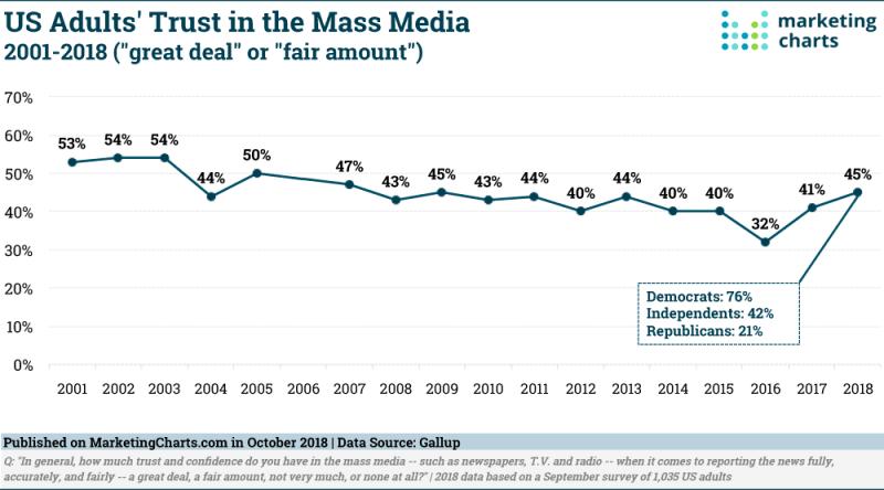 Chart: Americans' Trust In Mass Media, 2001-2018