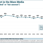 Chart: Americans' Trust In Mass Media, 2001-2018