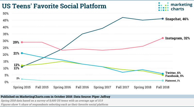 Chart: Generation V's Favorite Social Platforms, 2015-2018