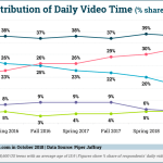 Chart: Generation V Daily Video Consumption