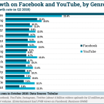 Chart: Video View Growth On Facebook & YouTube