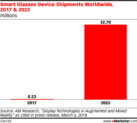 Chart: Smart Glasses Shipments, 2017 & 2022