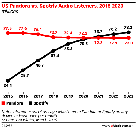 Chart: Pandora vs Spotify Listeners