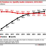 Chart: Pandora vs Spotify Listeners, 2015-2023