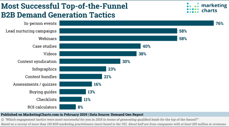 Chart: Top B2B Demand Generation Tactics