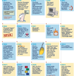 Infographic: History Of Email, 1971-2011